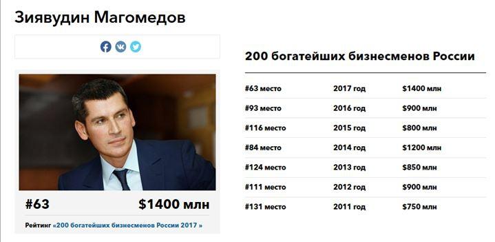 Магомедов в списках богатейших людей России