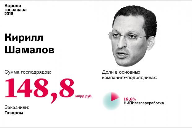 Кирилл Шамалов попал в список королей госзаказа
